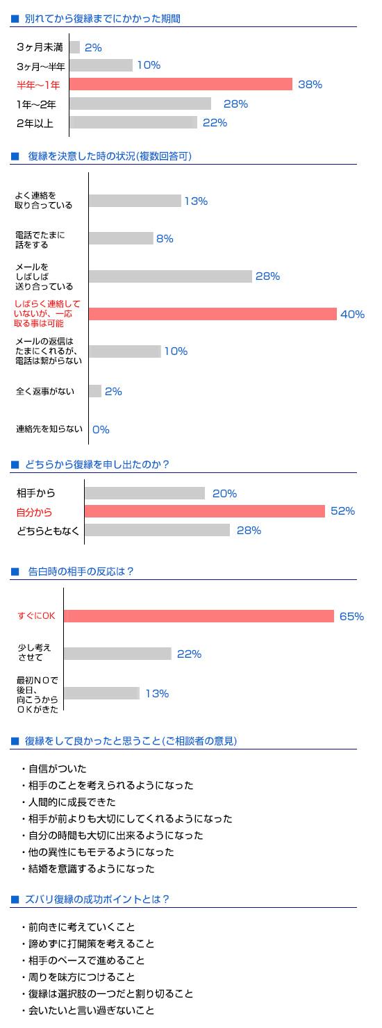 2014年度復縁成功者の統計