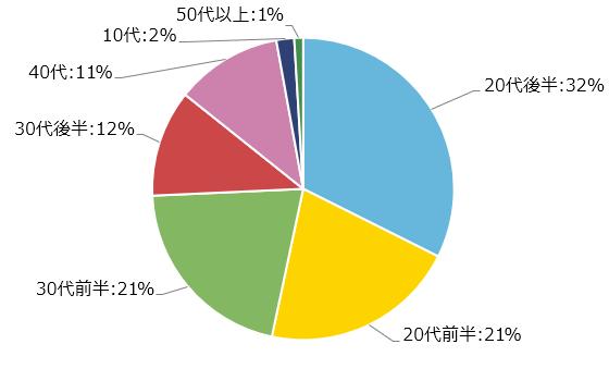 2019年度復縁ご相談者の統計 去年1年間のご相談から集計しました